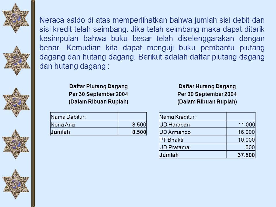 Neraca saldo di atas memperlihatkan bahwa jumlah sisi debit dan sisi kredit telah seimbang. Jika telah seimbang maka dapat ditarik kesimpulan bahwa bu