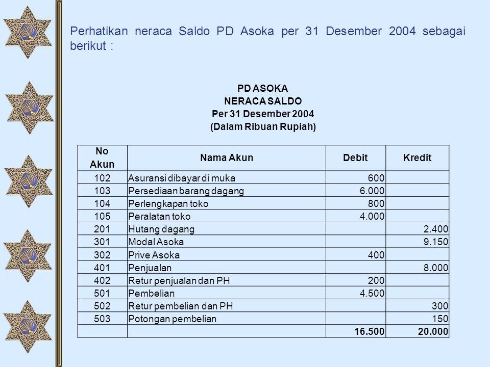 Perhatikan neraca Saldo PD Asoka per 31 Desember 2004 sebagai berikut : PD ASOKA NERACA SALDO Per 31 Desember 2004 (Dalam Ribuan Rupiah) No Nama AkunD