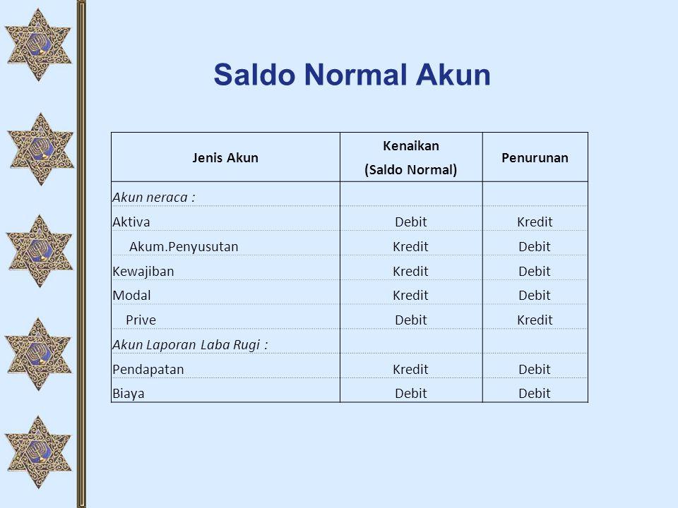 Saldo Normal Akun Jenis Akun Kenaikan Penurunan (Saldo Normal) Akun neraca : AktivaDebitKredit Akum.PenyusutanKreditDebit KewajibanKreditDebit ModalKr
