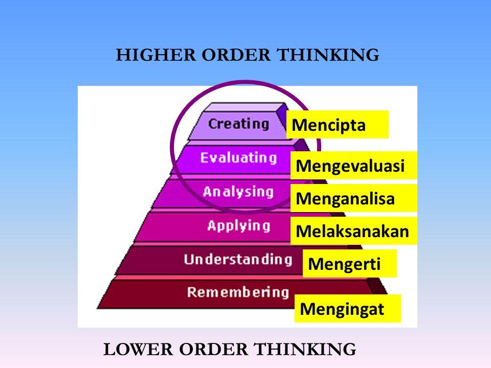 HIGHER ORDER THINKING LOWER ORDER THINKING Mengingat Mengerti Melaksanakan Menganalisa Mengevaluasi Mencipta