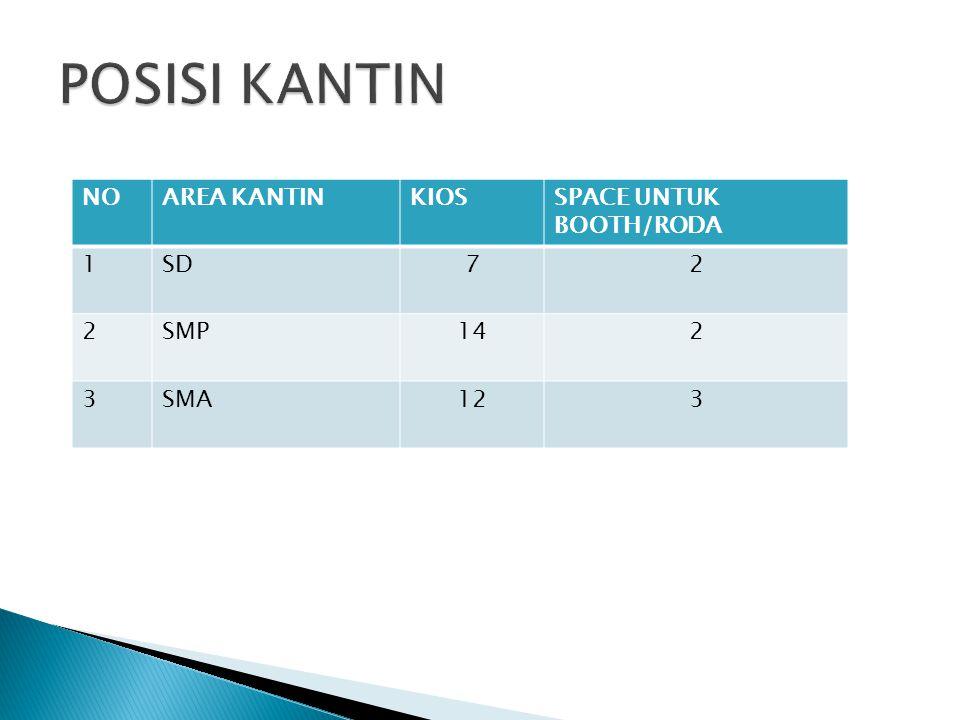 NOAREA KANTINKIOSSPACE UNTUK BOOTH/RODA 1SD72 2SMP142 3SMA123