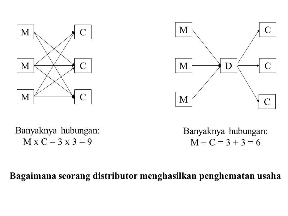 M M M C C C C C C M M M D Banyaknya hubungan: M x C = 3 x 3 = 9 Banyaknya hubungan: M + C = 3 + 3 = 6 Bagaimana seorang distributor menghasilkan penghematan usaha