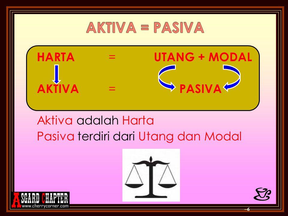 –6–6 HARTA = UTANG + MODAL AKTIVA = PASIVA Aktiva adalah Harta Pasiva terdiri dari Utang dan Modal