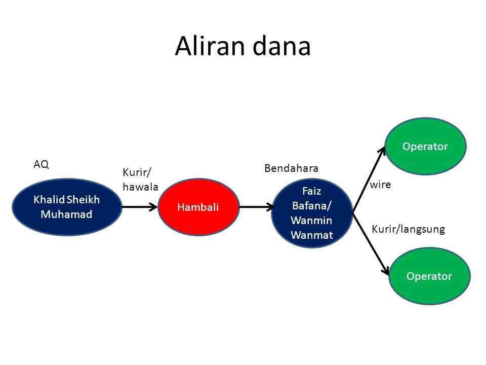 Aliran dana Khalid Sheikh Muhamad Operator Hambali Faiz Bafana/ Wanmin Wanmat Kurir/ hawala Bendahara wire Kurir/langsung AQ