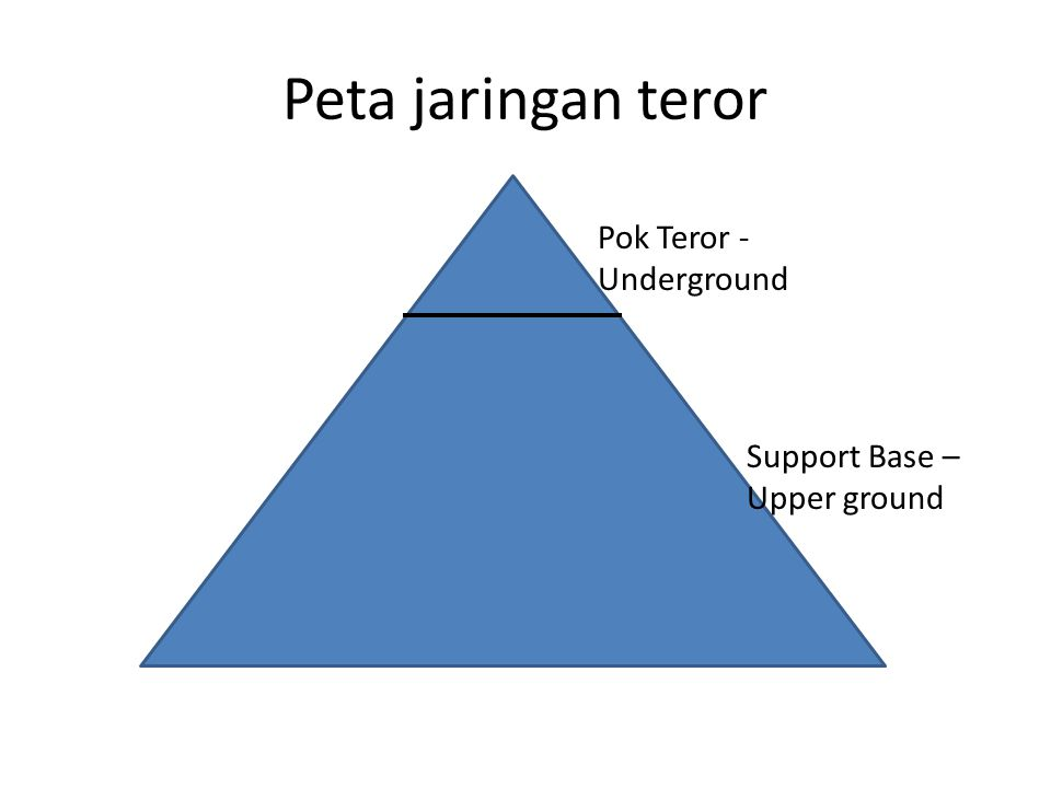 Layer theory in Terrorist network Hardcore Operatives Supporters Symphatizers Pelaku Ops teror