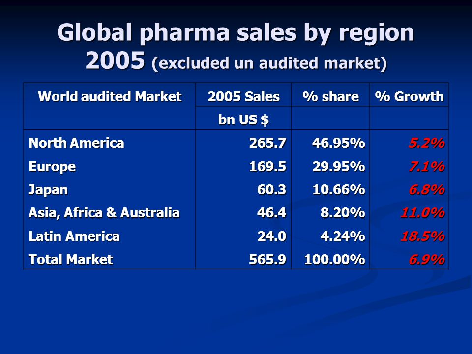 Global pharma sales by region 2005 (excluded un audited market) World audited Market 2005 Sales % share % Growth bn US $ North America 265.746.95%5.2%