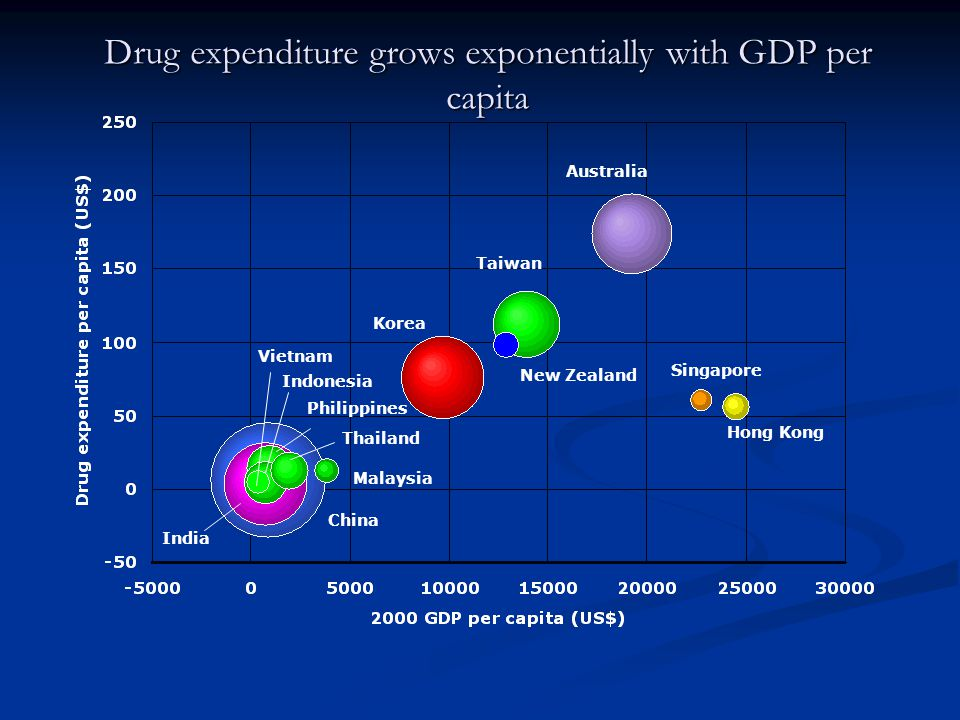 Taiwan Singapore Hong Kong Korea Malaysia Thailand Philippines China Vietnam Indonesia India Australia New Zealand Drug expenditure grows exponentially with GDP per capita