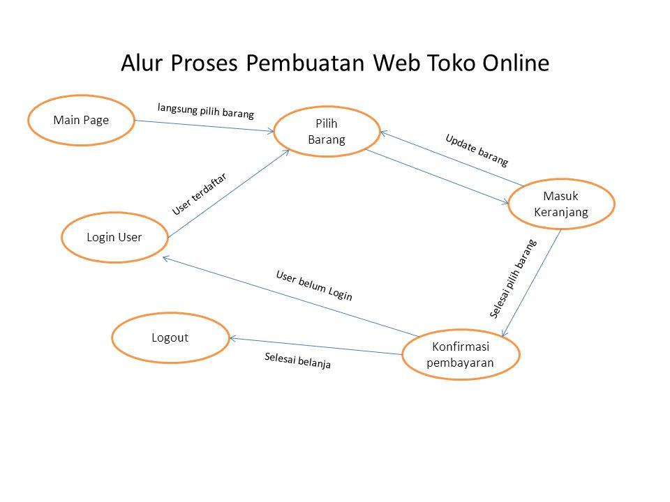 Alur Proses Pembuatan Web Toko Online Login User Pilih Barang Masuk Keranjang Konfirmasi pembayaran Logout Update barang Selesai pilih barang Main Pag