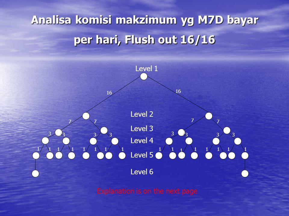 Analisa komisi makzimum yg M7D bayar per hari, Flush out 16/16 3 3 1 1 1 1 1 1 7 3 3 7 16 3 3 1 1 1 1 1 1 1 7 3 3 1 7 1 1 Level 1 Explanation is on th