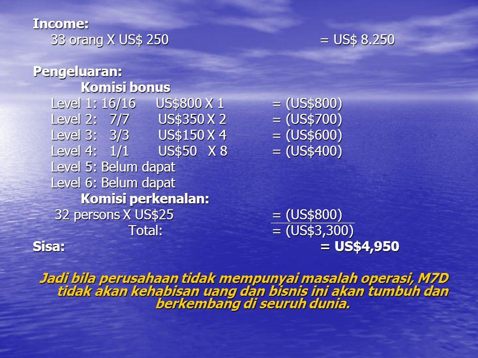 Income: 33 orang X US$ 250= US$ 8.250 Pengeluaran: Komisi bonus Level 1: 16/16 US$800 X 1= (US$800) Level 2: 7/7 US$350 X 2= (US$700) Level 3: 3/3 US$