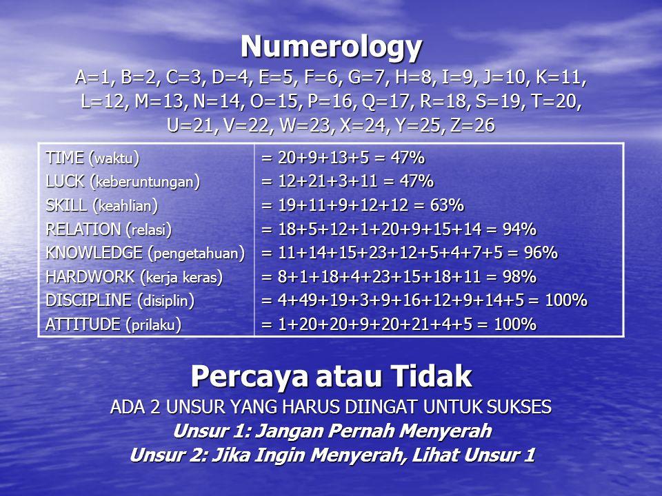Numerology A=1, B=2, C=3, D=4, E=5, F=6, G=7, H=8, I=9, J=10, K=11, L=12, M=13, N=14, O=15, P=16, Q=17, R=18, S=19, T=20, U=21, V=22, W=23, X=24, Y=25