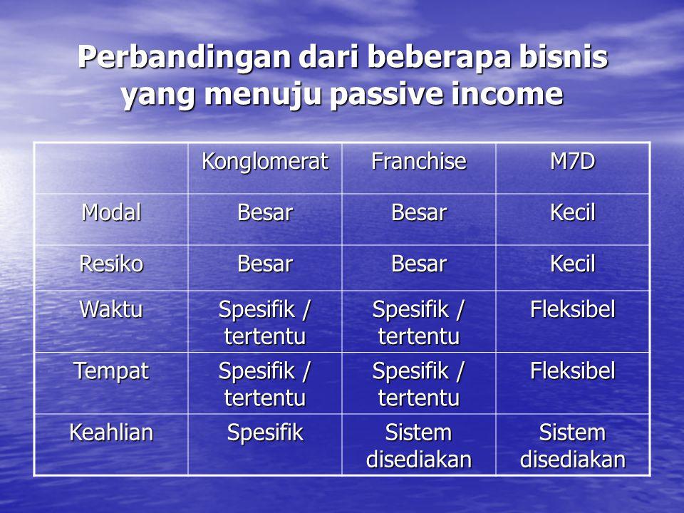 Perbandingan dari beberapa bisnis yang menuju passive income KonglomeratFranchiseM7D ModalBesarBesarKecil ResikoBesarBesarKecil Waktu Spesifik / terte