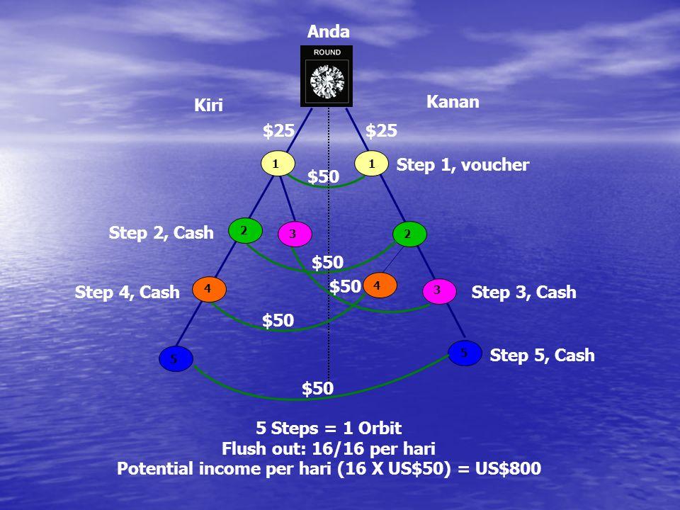 $50 $25 Kanan Kiri Step 1, voucher Step 3, Cash Step 2, Cash Step 4, Cash Step 5, Cash 1 1 2 3 4 5 5 4 2 3 Anda 5 Steps = 1 Orbit Flush out: 16/16 per