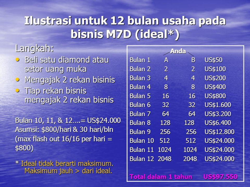 Ilustrasi untuk 12 bulan usaha pada bisnis M7D (ideal*) Langkah: • Beli satu diamond atau setor uang muka • Mengajak 2 rekan bisinis • Tiap rekan bisn