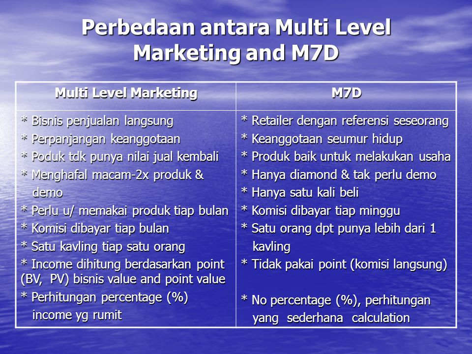 Analisa komisi makzimum yg M7D bayar per hari, Flush out 16/16 3 3 1 1 1 1 1 1 7 3 3 7 16 3 3 1 1 1 1 1 1 1 7 3 3 1 7 1 1 Level 1 Explanation is on the next page Level 2 Level 3 Level 4 Level 5 Level 6