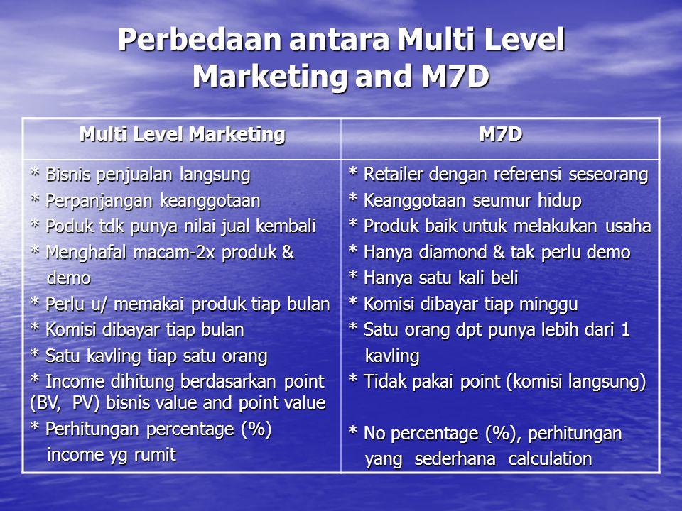 Perbedaan antara Multi Level Marketing and M7D Multi Level Marketing M7D * Bisnis penjualan langsung * Perpanjangan keanggotaan * Poduk tdk punya nila