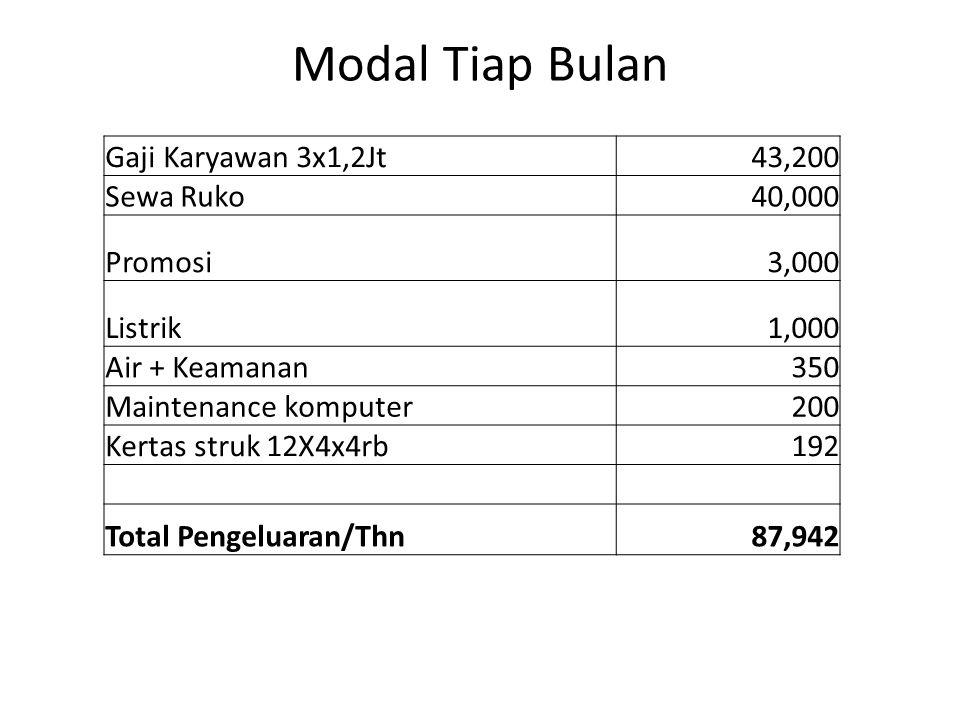 Analisa Profit (4Thn) Modal Awal 172,842 Dalam 4 Tahun pengeluaran 436,668 Omset Pertahun 600,000 Profit Minimal 35% 210,000 Total Profit dalam 4thn 840,000 Total Profit Bersih 4Thn 403,332 Rata-rata Tiap Tahun Profit Bersih 100,833