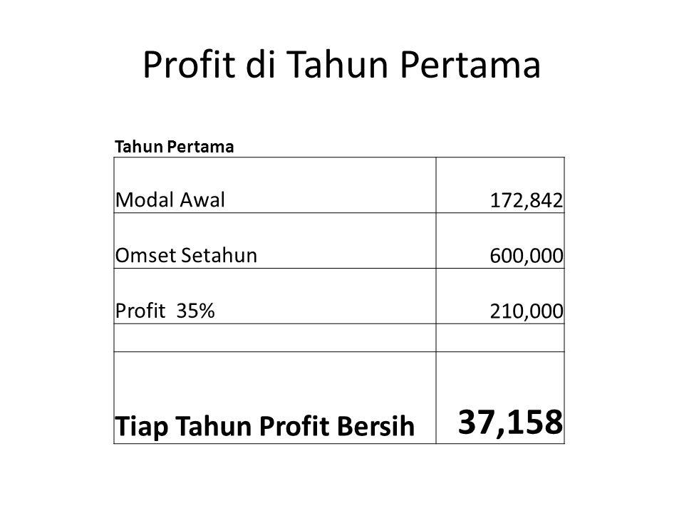 Tahun Kedua Modal Awal 87,942 Omset Setahun 600,000 Profit 35% 210,000 Tiap Tahun Profit Bersih 122,058