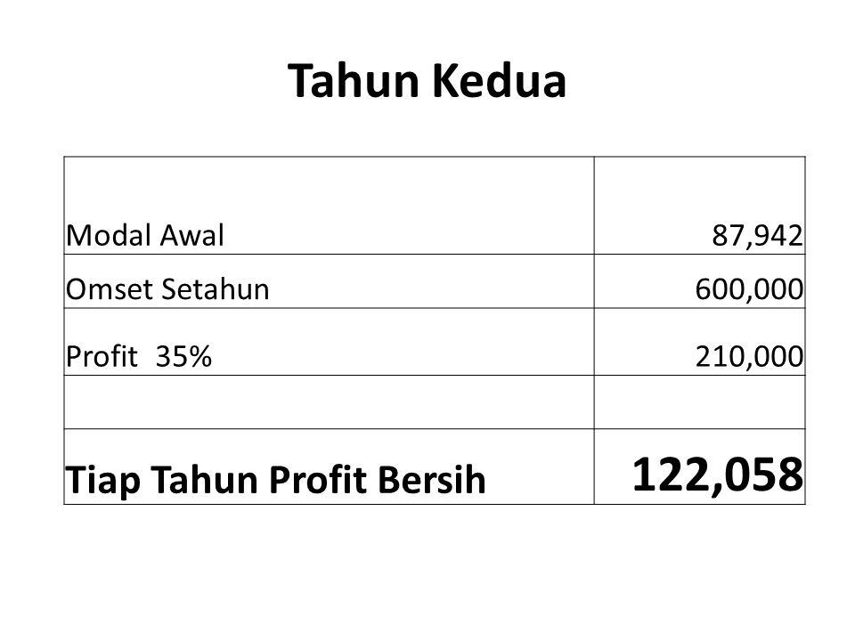 Tahun Ketiga Modal Awal 87,942 Omset Setahun 600,000 Profit 35% 210,000 Tiap Tahun Profit Bersih 122,058