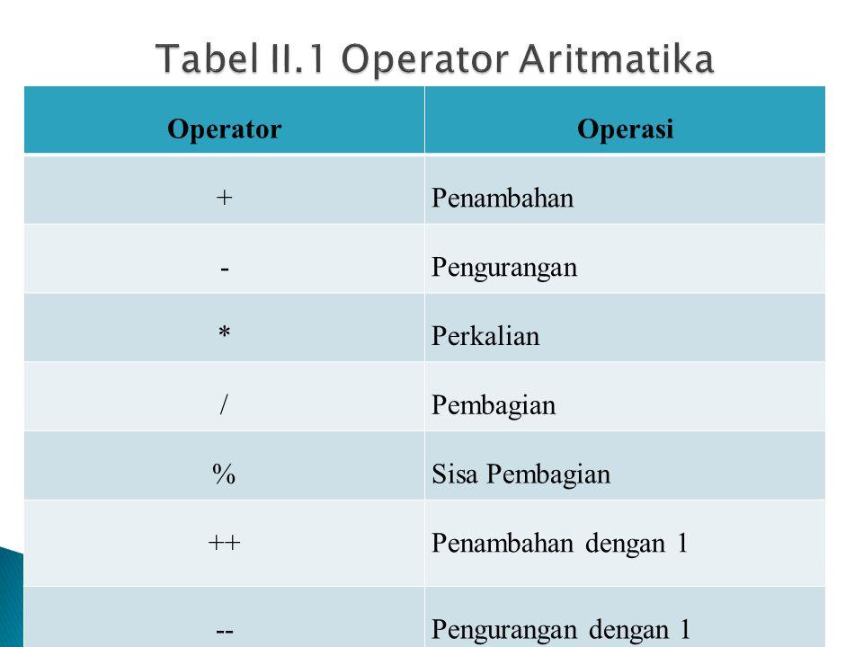 OperatorOperasi +Penambahan -Pengurangan *Perkalian /Pembagian %Sisa Pembagian ++Penambahan dengan 1 --Pengurangan dengan 1