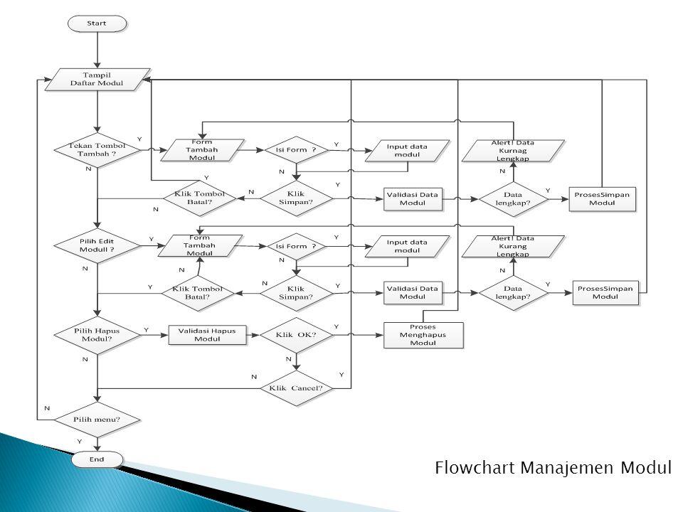 Flowchart Manajemen Modul