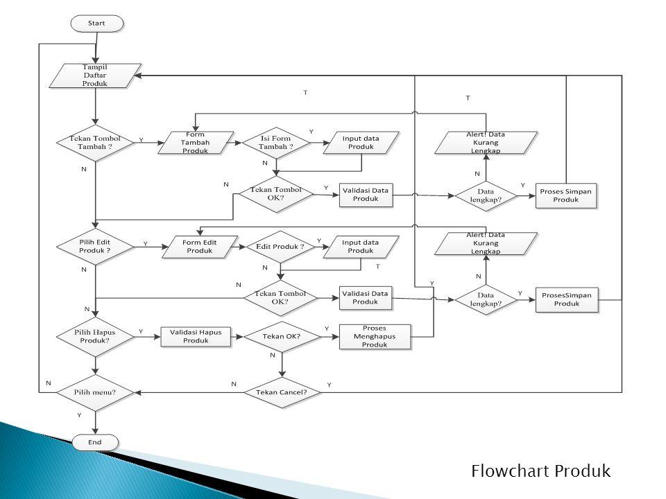 Flowchart Produk