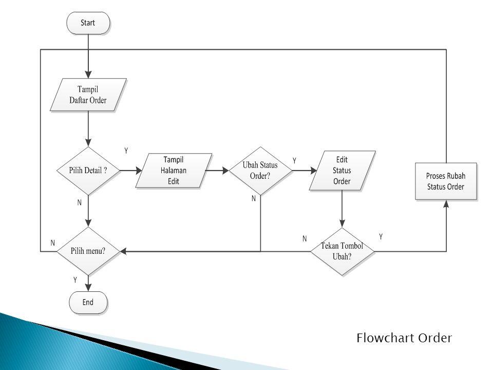 Flowchart Order