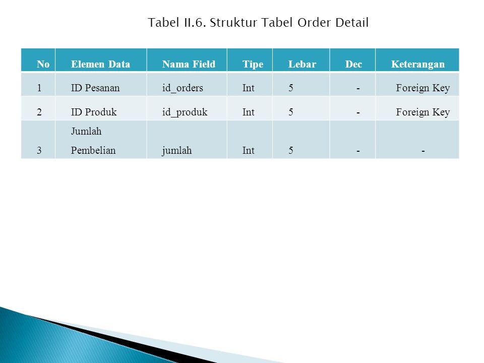 NoElemen DataNama FieldTipeLebarDecKeterangan 1ID Pesananid_ordersInt5-Foreign Key 2ID Produkid_produkInt5-Foreign Key 3 Jumlah PembelianjumlahInt5-- Tabel II.6.