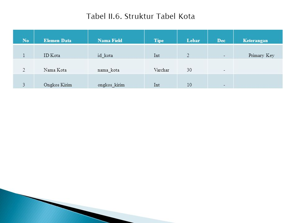 NoElemen DataNama FieldTipeLebarDecKeterangan 1ID Kotaid_kotaInt2-Primary Key 2Nama Kotanama_kotaVarchar30- 3Ongkos Kirimongkos_kirimInt10- Tabel II.6.