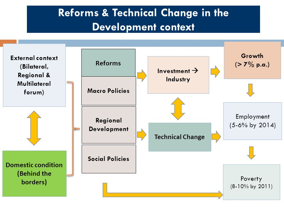 Reforms & Technical Change in the Development context Domestic condition (Behind the borders) External context (Bilateral, Regional & Multilateral for