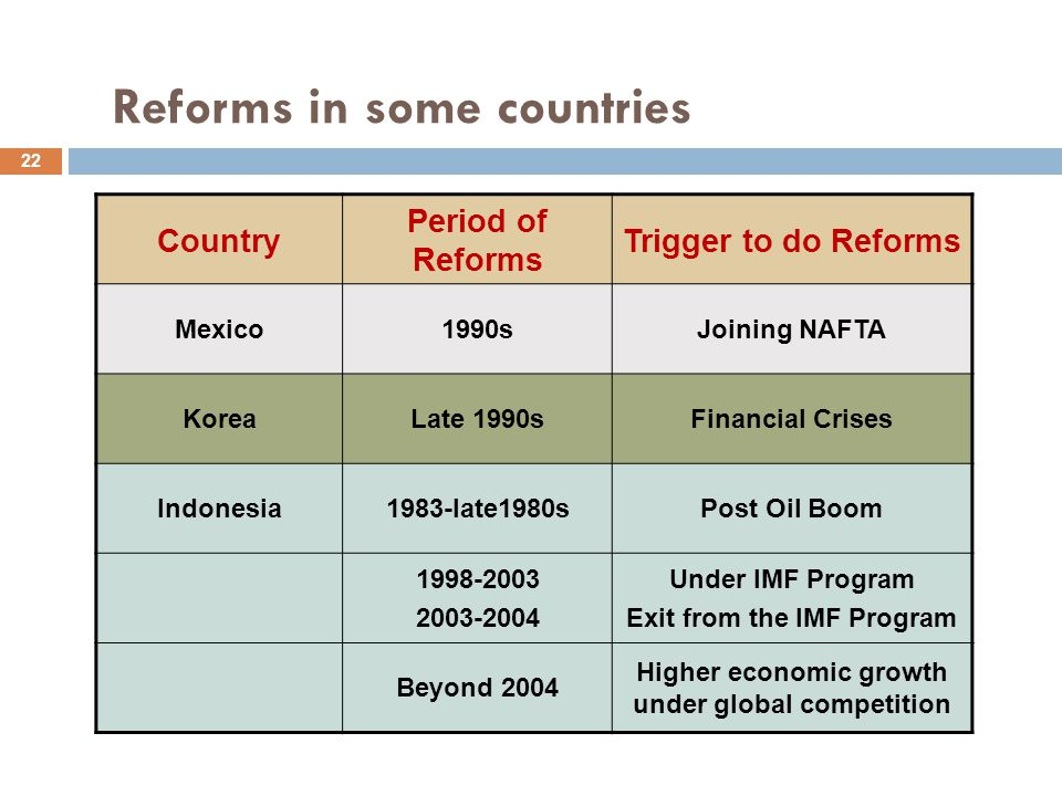 Reforms in some countries Country Period of Reforms Trigger to do Reforms Mexico1990sJoining NAFTA KoreaLate 1990sFinancial Crises Indonesia1983-late1