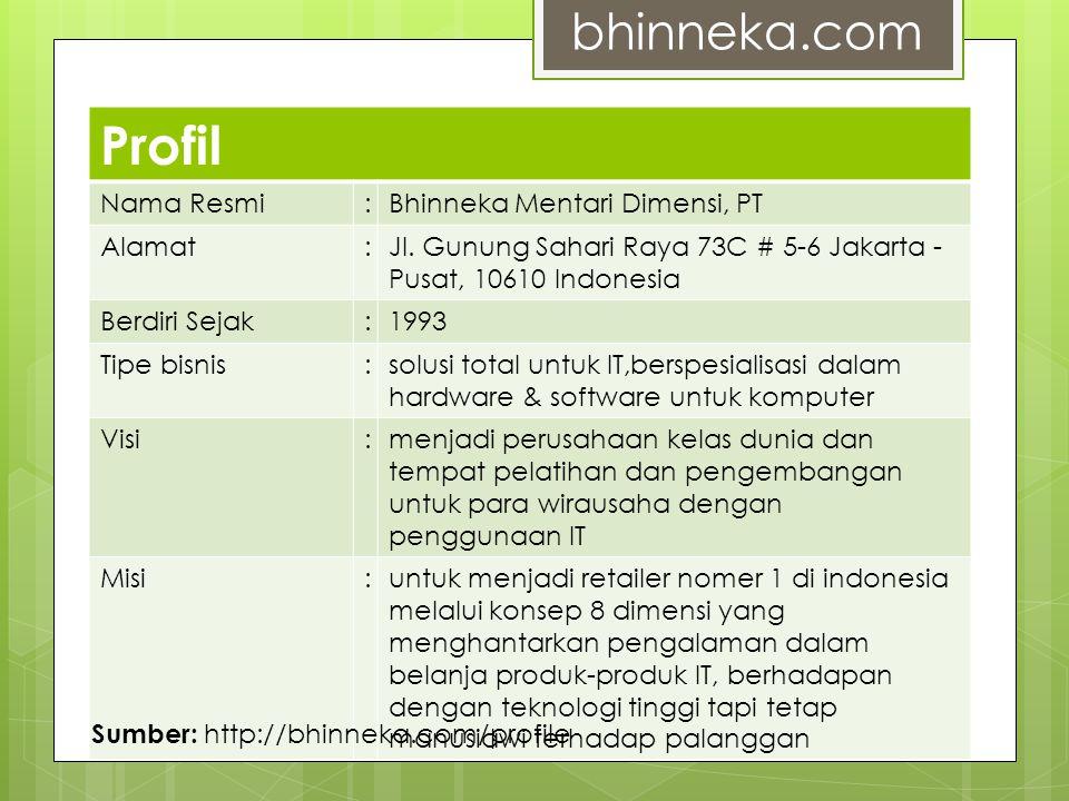 Sejarah  Sejarah awal bisnis bhinneka.com yang mengusung nama PT Bhinneka Mentari Dimensi adalah menggeluti produk kategoriprinting.