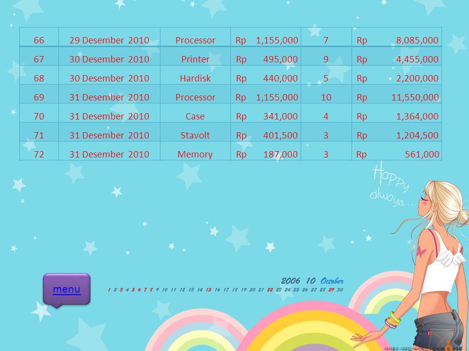 5119 Desember 2010VGA card Rp 1,595,0003 Rp 4,785,000 5219 Desember 2010Case Rp 341,0004 Rp 1,364,000 5321 Desember 2010Scanner Rp 572,0009 Rp 5,148,0