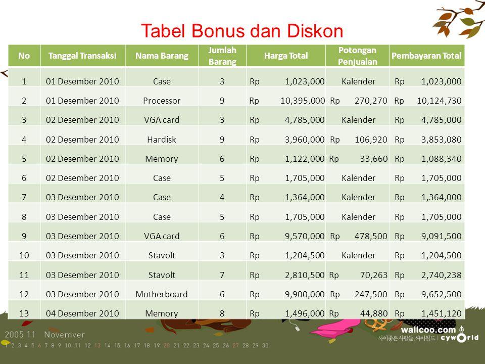 Tabel Pemberian Diskon