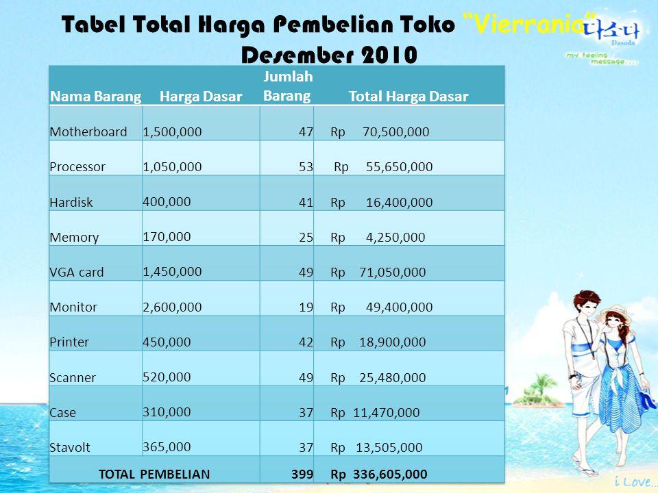 """Tabel Total Harga Jual Toko """"Vierrania"""" Bulan Desember 2010 Nama BarangHarga Jual Jumlah Barang Total Harga Jual Motherboard Rp 1,650,00047 Rp 77,550,"""