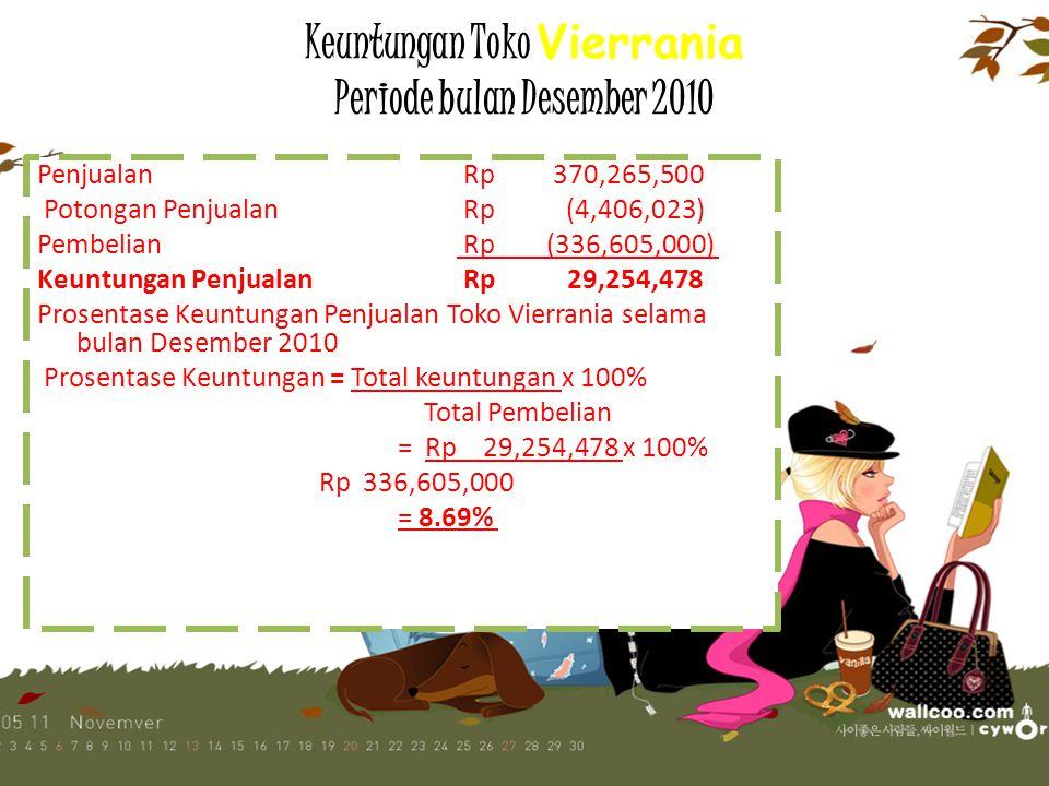 """Tabel Total Harga Pembelian Toko """"Vierrania"""" Desember 2010"""