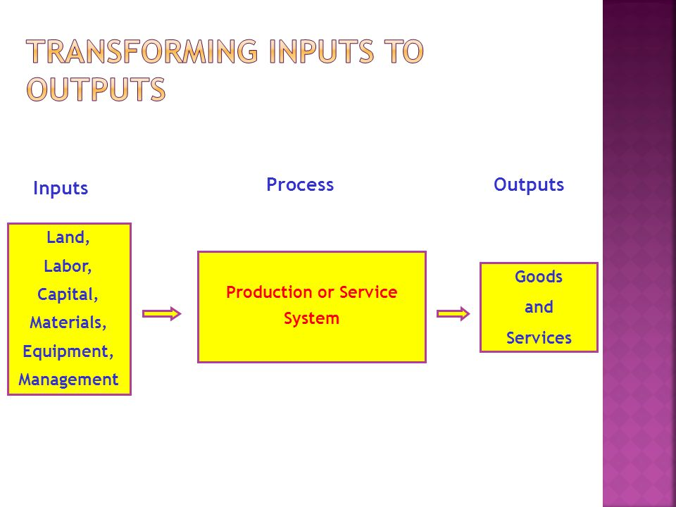 Production or Service System Land, Labor, Capital, Materials, Equipment, Management Goods and Services Inputs ProcessOutputs
