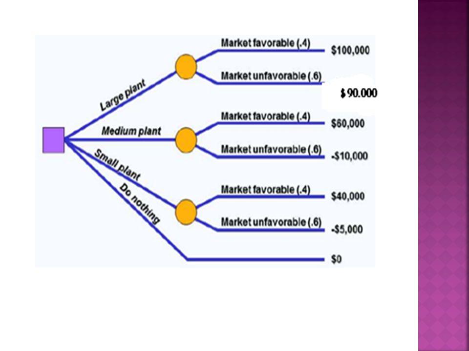 EMV pabrik besar = (0,4)($100.000) + (0,6)($-90.000)= -$14.000 EMV pabrik sedang = (0,4)($60.000) + (0,6)($-10.000)= +$18.000 EMV pabrik kecil = (0,4)($40.000) + (0,6)($-5.000)= +$13.000 EMV (tidak membangun) = $0 Berdasarkan nilai EMV, perusahaan harus membangun pabrik berukuran sedang