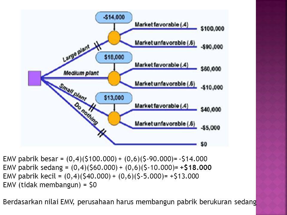 EMV pabrik besar = (0,4)($100.000) + (0,6)($-90.000)= -$14.000 EMV pabrik sedang = (0,4)($60.000) + (0,6)($-10.000)= +$18.000 EMV pabrik kecil = (0,4)