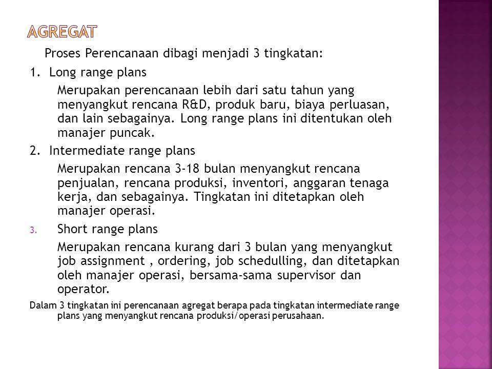Proses Perencanaan dibagi menjadi 3 tingkatan: 1. Long range plans Merupakan perencanaan lebih dari satu tahun yang menyangkut rencana R&D, produk bar