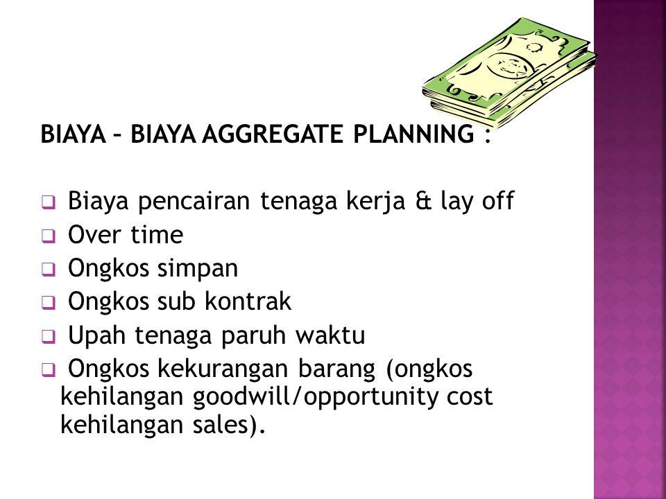 BIAYA – BIAYA AGGREGATE PLANNING :  Biaya pencairan tenaga kerja & lay off  Over time  Ongkos simpan  Ongkos sub kontrak  Upah tenaga paruh waktu