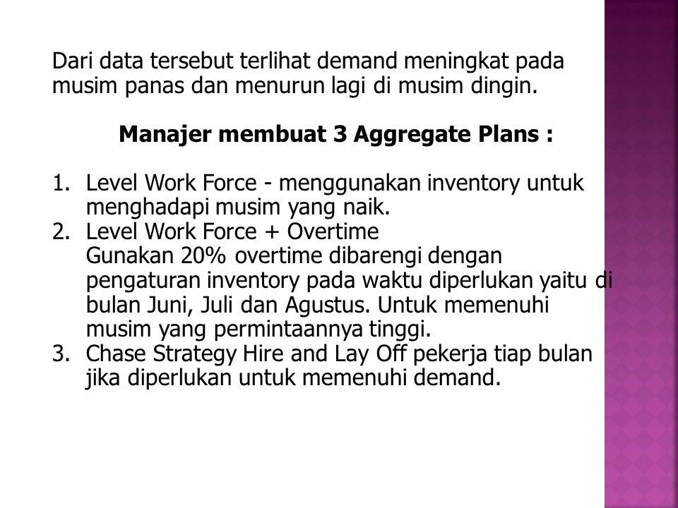 Dari data tersebut terlihat demand meningkat pada musim panas dan menurun lagi di musim dingin. Manajer membuat 3 Aggregate Plans : 1.Level Work Force