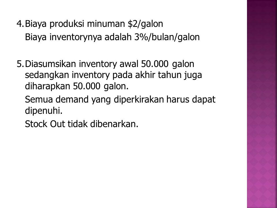 4.Biaya produksi minuman $2/galon Biaya inventorynya adalah 3%/bulan/galon 5.Diasumsikan inventory awal 50.000 galon sedangkan inventory pada akhir ta