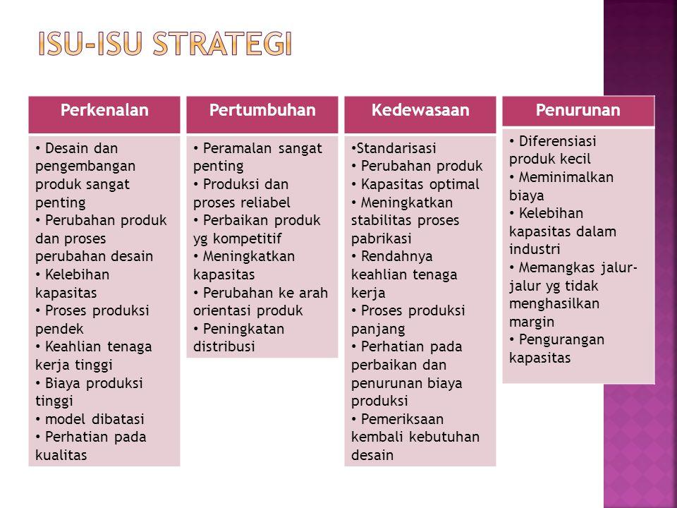 Perkenalan • Desain dan pengembangan produk sangat penting • Perubahan produk dan proses perubahan desain • Kelebihan kapasitas • Proses produksi pend