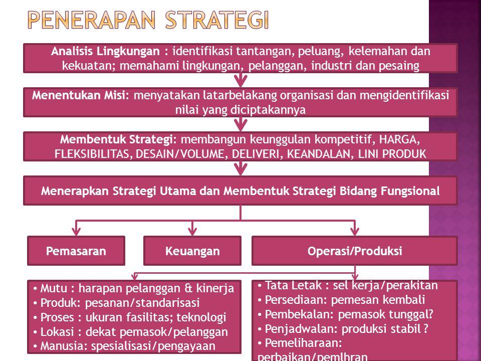 Analisis Lingkungan : identifikasi tantangan, peluang, kelemahan dan kekuatan; memahami lingkungan, pelanggan, industri dan pesaing Menentukan Misi: m