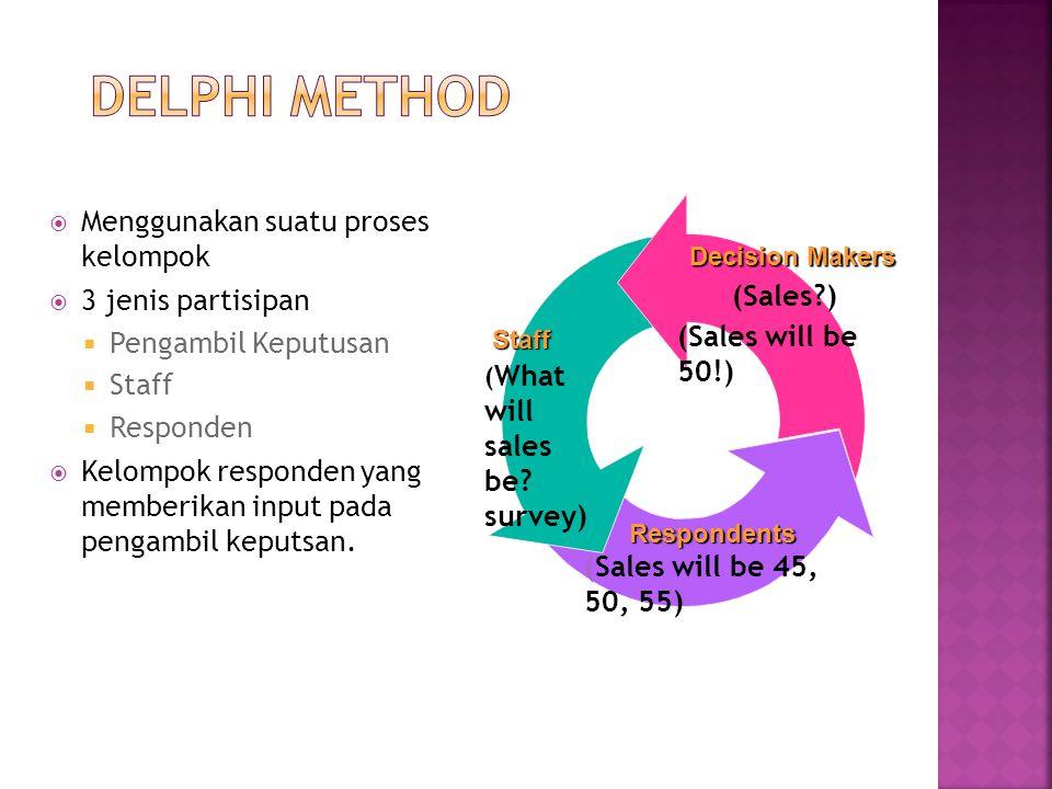  Menggunakan suatu proses kelompok  3 jenis partisipan  Pengambil Keputusan  Staff  Responden  Kelompok responden yang memberikan input pada pen