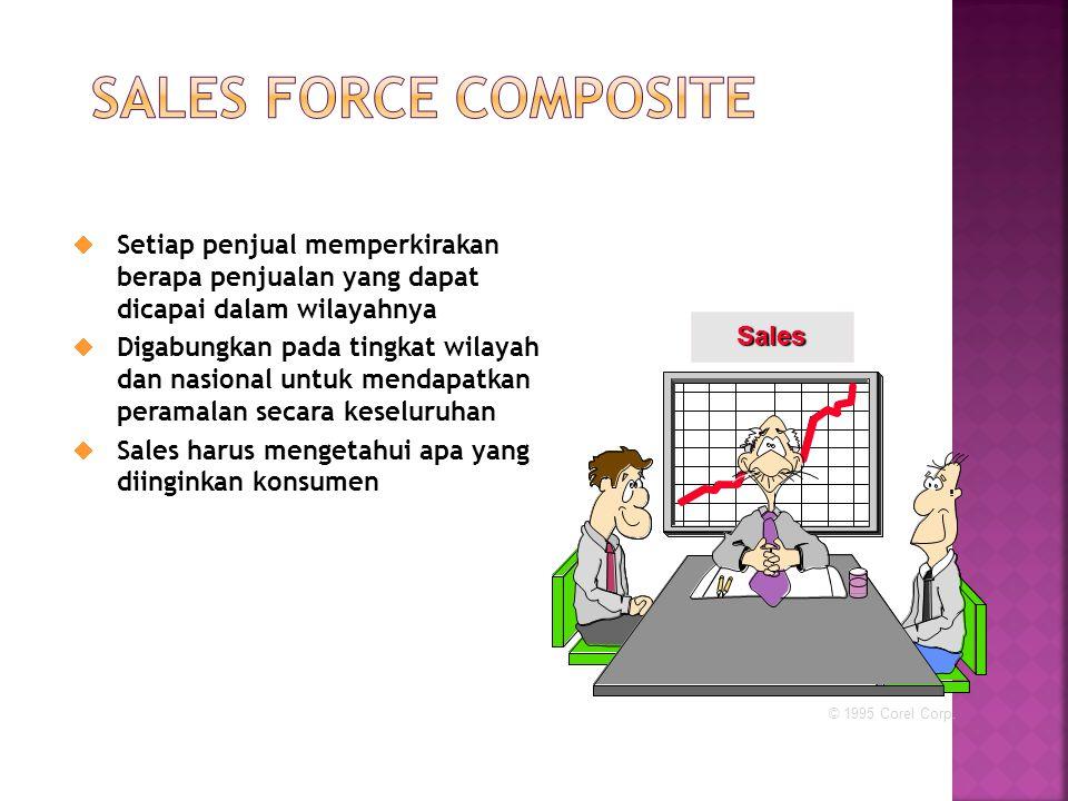  Setiap penjual memperkirakan berapa penjualan yang dapat dicapai dalam wilayahnya  Digabungkan pada tingkat wilayah dan nasional untuk mendapatkan