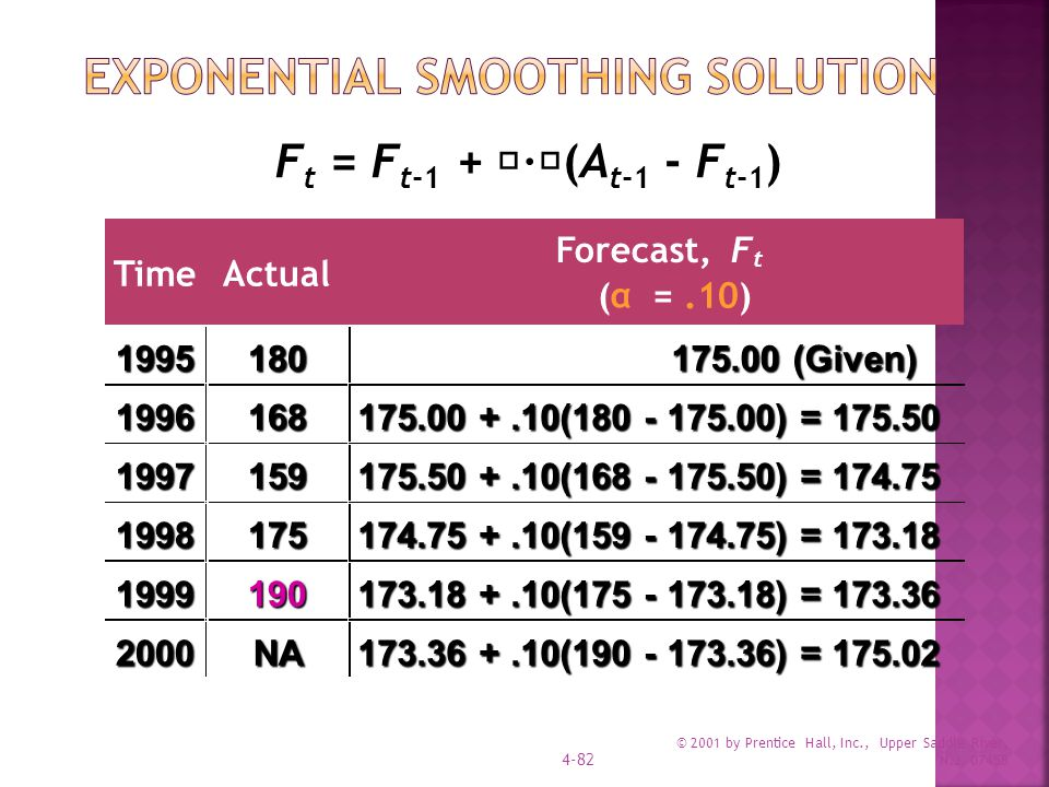 © 2001 by Prentice Hall, Inc., Upper Saddle River, N.J. 07458 4-82 F t = F t-1 +  ·  (A t-1 - F t-1 ) TimeActual Forecast,F t ( α =.10) 1995180 175.