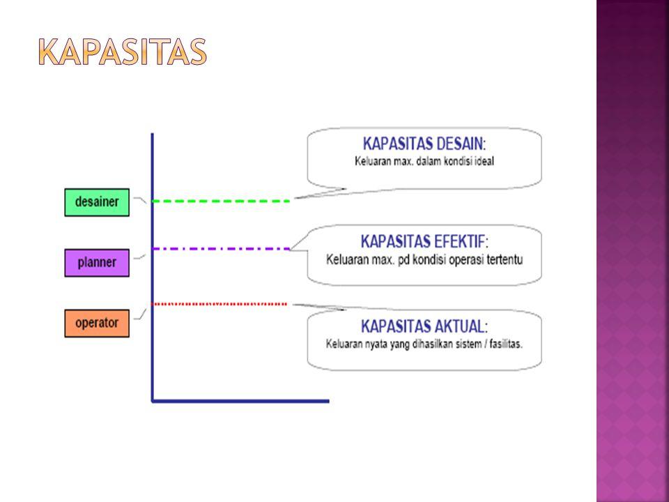  Kapasitas Design: output maksimum sistem secara teoritis dalam suatu periode waktu tertentu dengan kondisi ideal.
