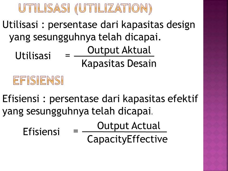 Utilisasi : persentase dari kapasitas design yang sesungguhnya telah dicapai. Utilisasi Output Aktual Kapasitas Desain = Efisiensi : persentase dari k